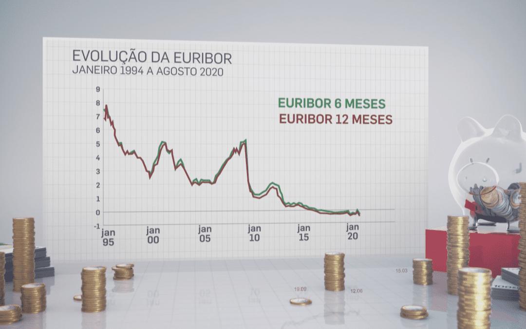 (VÍDEO) EURIBOR | Porque é que a Euribor está negativa mas a minha prestação não desce