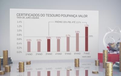 VÍDEO | Vale a pena colocar as minhas poupanças nos Certificados do Tesouro?